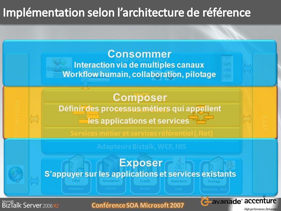 SharePoint 2007 Services Process UDDI Services Adapteurs Biztalk, WCF, HIS BAM Services métier et services référentiel (.Net) WCF Composer Définir des