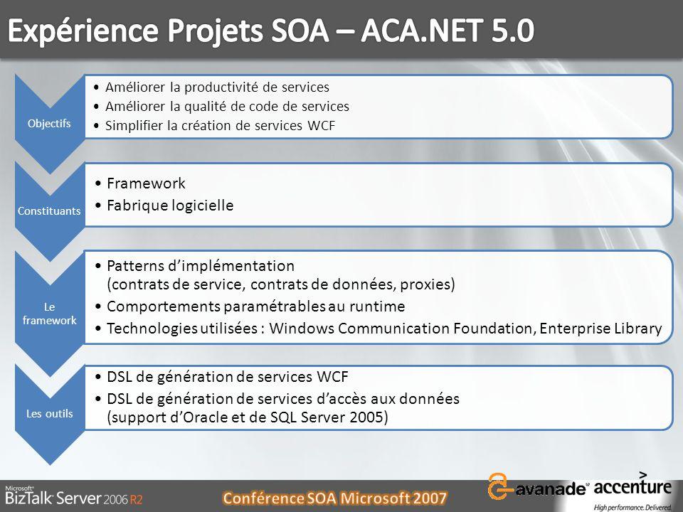 Objectifs Améliorer la productivité de services Améliorer la qualité de code de services Simplifier la création de services WCF Constituants Framework