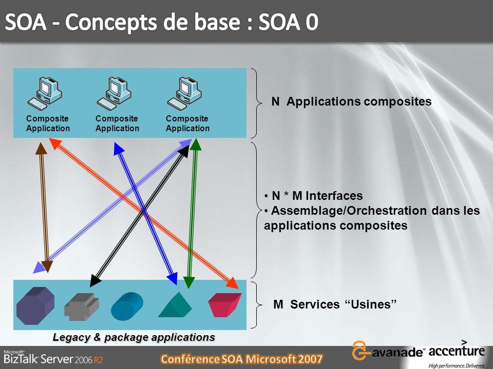 Urbanisation du SI orienté services Architecture SOA de référence Illustration dun scénario fonctionnel et positionnement des technologies Microsoft Démonstration de laccélérateur ACA.