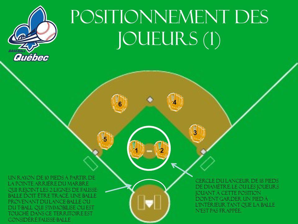 Positionnement des joueurs (1) 1 2 6 3 4 5 Cercle du lanceur de 18 pieds de diamètre. Le ou les joueurs jouant à cette position doivent garder un pied