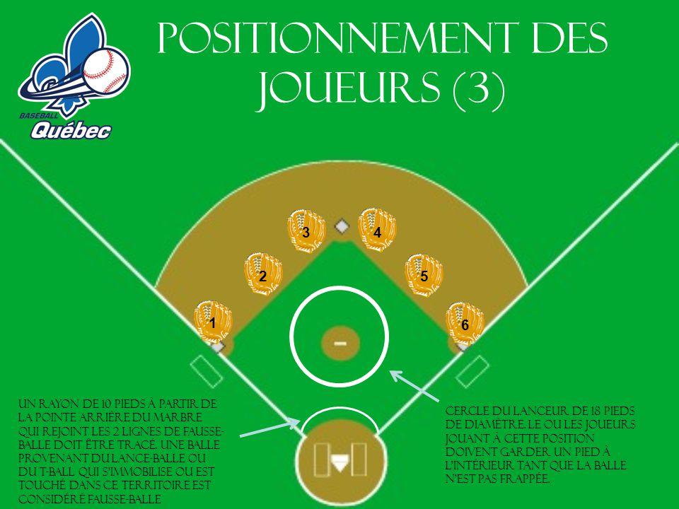 Positionnement des joueurs (3) Cercle du lanceur de 18 pieds de diamètre. Le ou les joueurs jouant à cette position doivent garder un pied à lintérieu