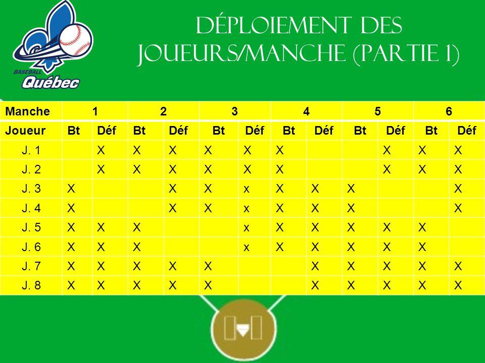 Déploiement des joueurs/manche (Partie 2) Manche123456 JoueurBtDéfBtDéfBtDéfBtDéfBtDéfBtDéf J.