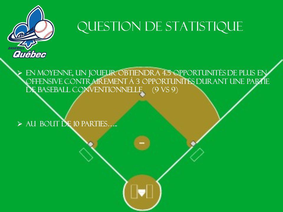 Question de statistique en moyenne, un joueur obtiendra 4.5 opportunités de plus en offensive contrairement à 3 opportunités durant une partie de baseball conventionnelle (9 vs 9) Au bout de 10 parties…..