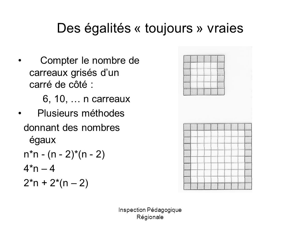 Inspection Pédagogique Régionale Des égalités « toujours » vraies Compter le nombre de carreaux grisés dun carré de côté : 6, 10, … n carreaux Plusieurs méthodes donnant des nombres égaux n*n - (n - 2)*(n - 2) 4*n – 4 2*n + 2*(n – 2)