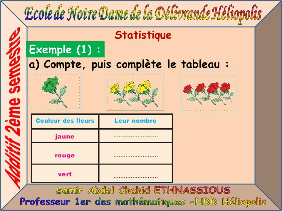 Statistique Exemple (1) : a) Compte, puis complète le tableau :