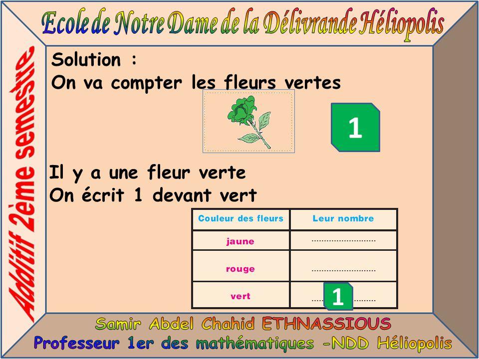 Solution : On va compter les fleurs vertes 1 Il y a une fleur verte On écrit 1 devant vert 1
