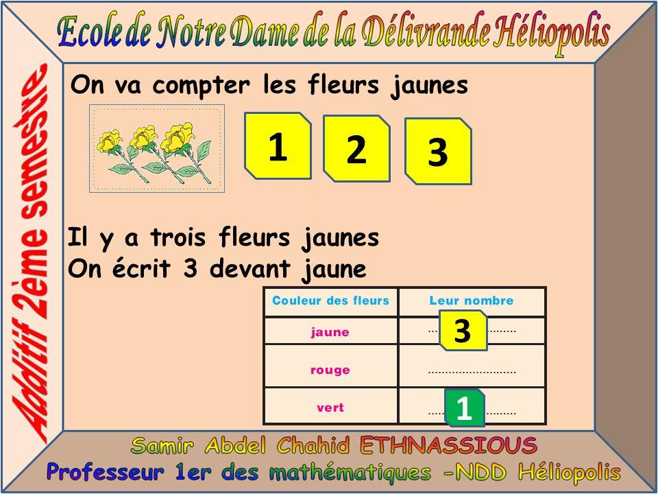 On va compter les fleurs jaunes 1 Il y a trois fleurs jaunes On écrit 3 devant jaune 1 2 3 3