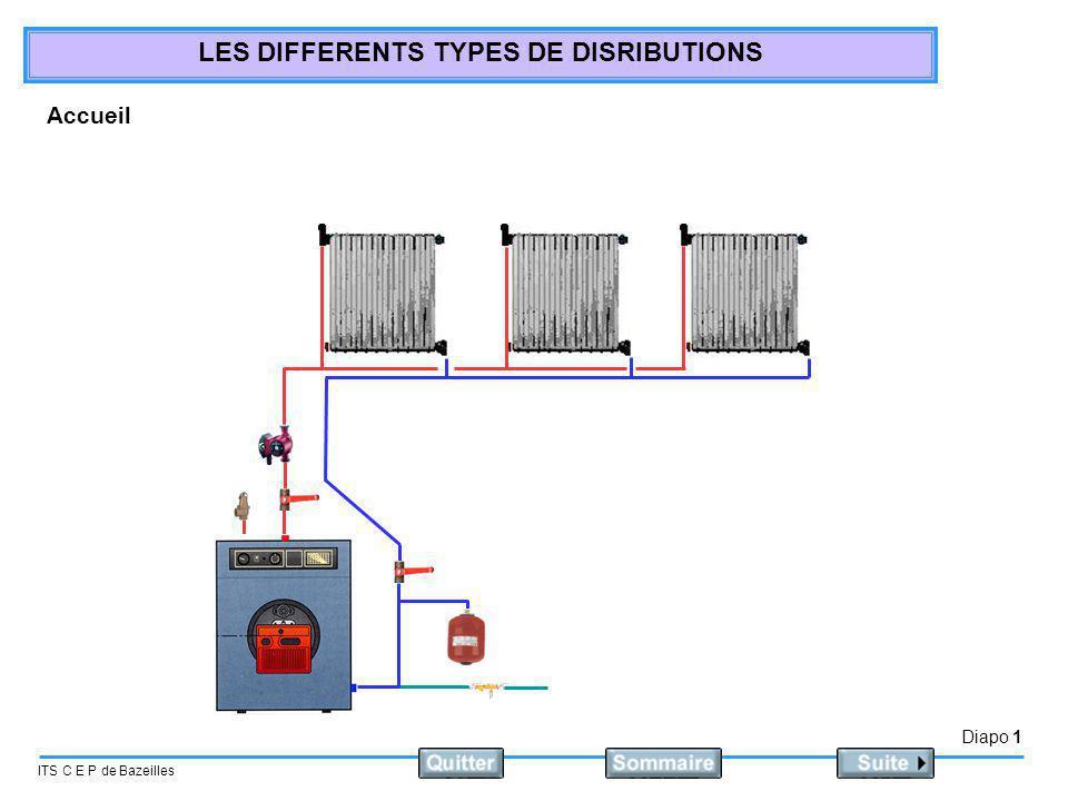 Diapo 2 ITS C E P de Bazeilles LES DIFFERENTS TYPES DE DISRIBUTIONS Eléments constituant une installation de chauffage Une chaudière Une soupape de sécurité Des émetteurs.