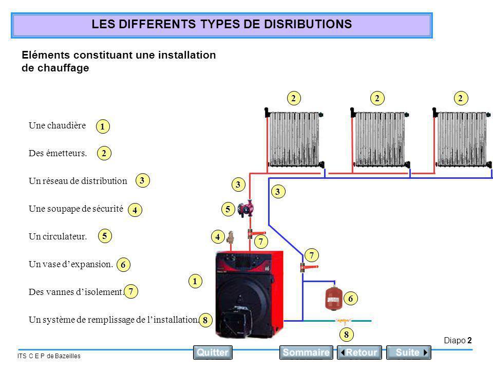 Diapo 2 ITS C E P de Bazeilles LES DIFFERENTS TYPES DE DISRIBUTIONS Eléments constituant une installation de chauffage Une chaudière Une soupape de sé