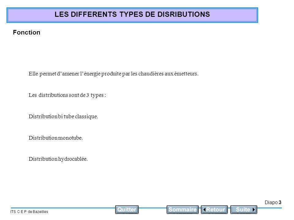 Diapo 3 ITS C E P de Bazeilles LES DIFFERENTS TYPES DE DISRIBUTIONS Fonction Elle permet damener lénergie produite par les chaudières aux émetteurs. L