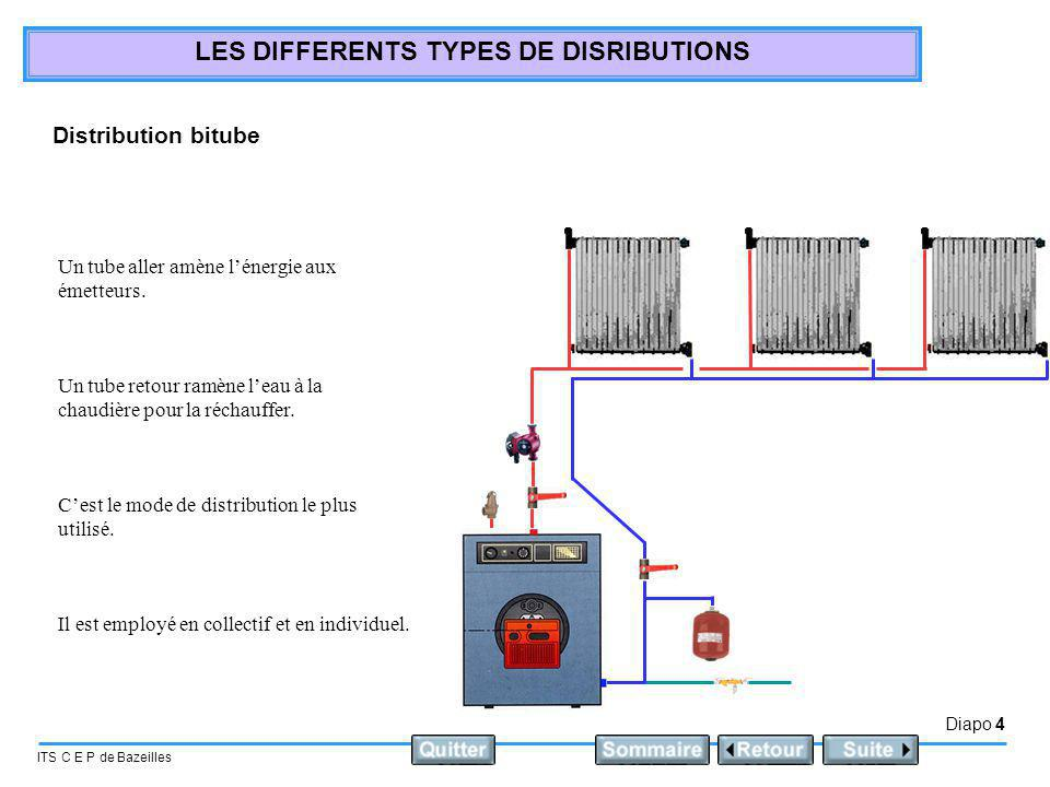 Diapo 4 ITS C E P de Bazeilles LES DIFFERENTS TYPES DE DISRIBUTIONS Distribution bitube Un tube aller amène lénergie aux émetteurs. Un tube retour ram