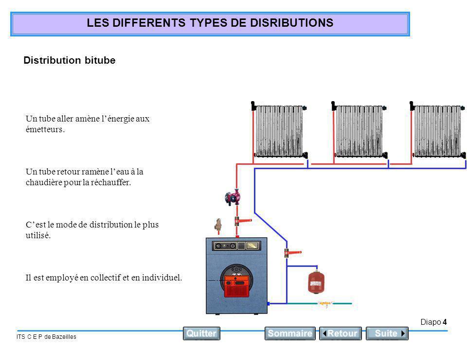 Diapo 5 ITS C E P de Bazeilles LES DIFFERENTS TYPES DE DISRIBUTIONS Distribution monotube direct Leau de départ rentre dans le premier radiateur.
