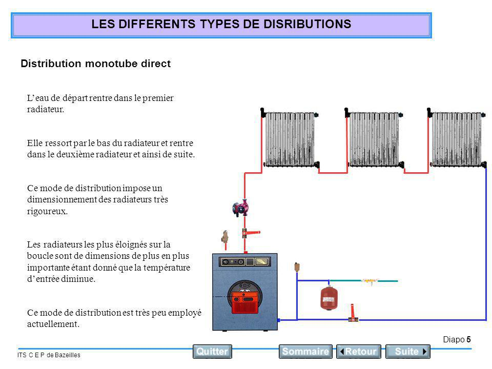 Diapo 5 ITS C E P de Bazeilles LES DIFFERENTS TYPES DE DISRIBUTIONS Distribution monotube direct Leau de départ rentre dans le premier radiateur. Ce m