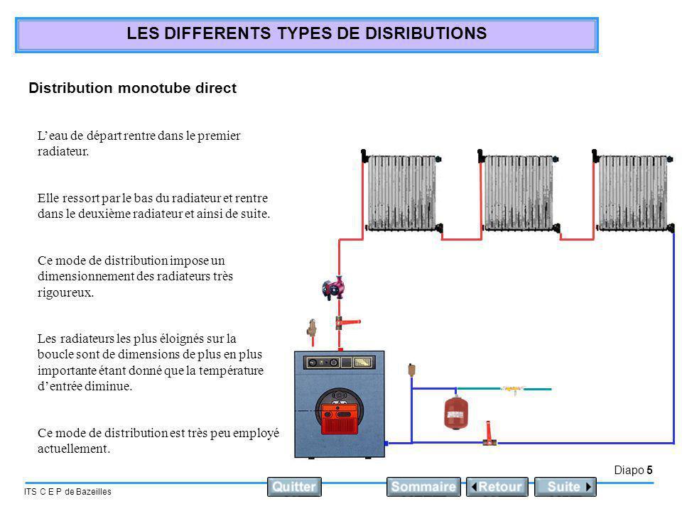 Diapo 6 ITS C E P de Bazeilles LES DIFFERENTS TYPES DE DISRIBUTIONS Distribution monotube dérivation: Chaque radiateur est équipé dun robinet répartiteur.