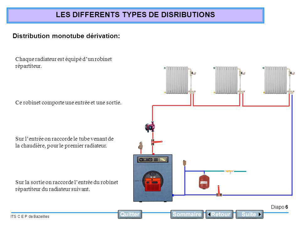 Diapo 6 ITS C E P de Bazeilles LES DIFFERENTS TYPES DE DISRIBUTIONS Distribution monotube dérivation: Chaque radiateur est équipé dun robinet répartit