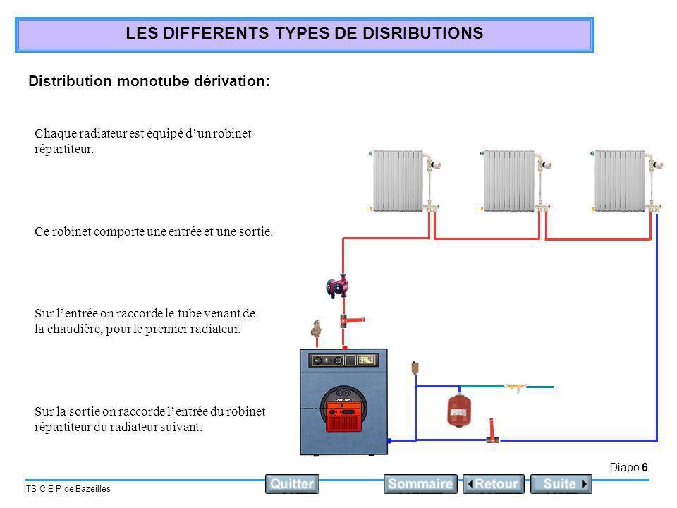 Diapo 7 ITS C E P de Bazeilles LES DIFFERENTS TYPES DE DISRIBUTIONS Distribution monotube en dérivation: Une partie du débit de linstallation entre dans le premier radiateur via le robinet répartiteur 35 % du débit total passe par le radiateur au maximum.