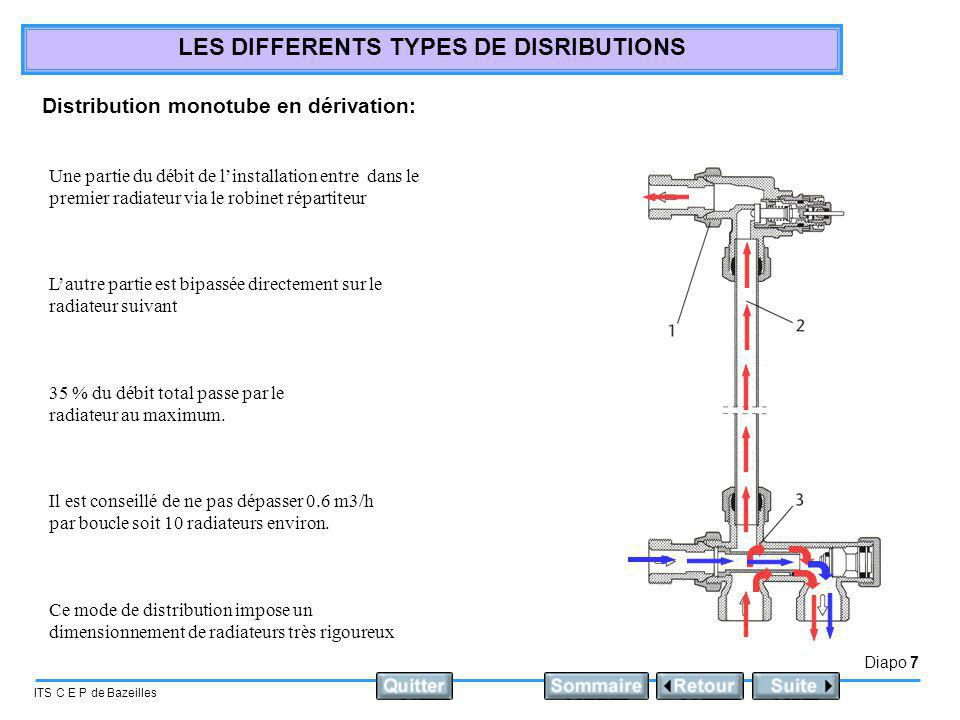 Diapo 7 ITS C E P de Bazeilles LES DIFFERENTS TYPES DE DISRIBUTIONS Distribution monotube en dérivation: Une partie du débit de linstallation entre da