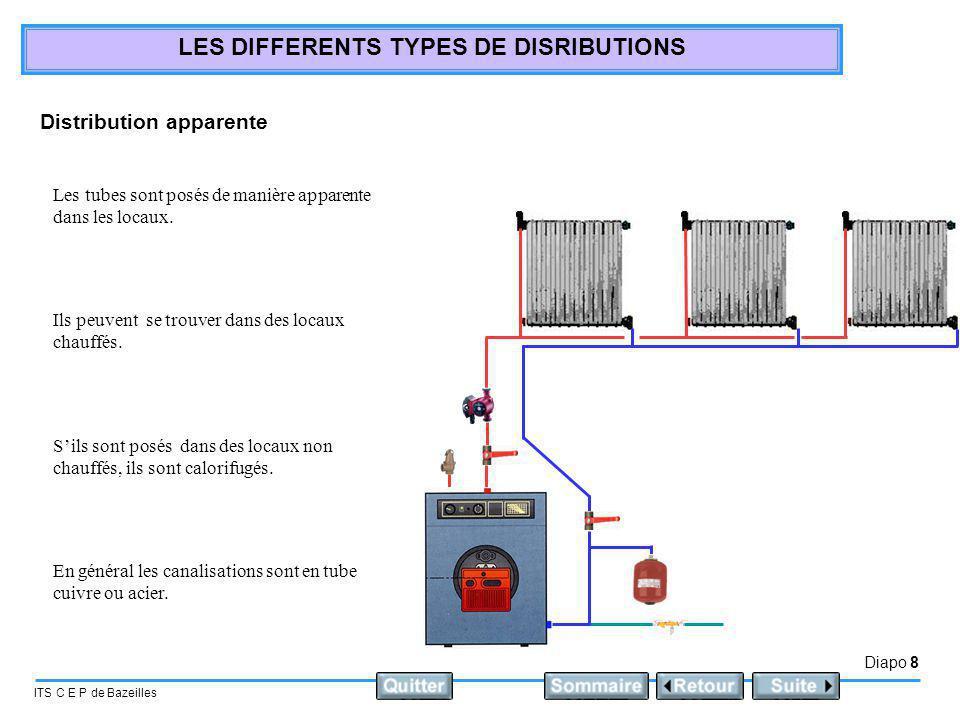 Diapo 9 ITS C E P de Bazeilles LES DIFFERENTS TYPES DE DISRIBUTIONS Sol béton Distribution Hydrocâblée: Chaque radiateur est alimenté à partir de collecteurs.