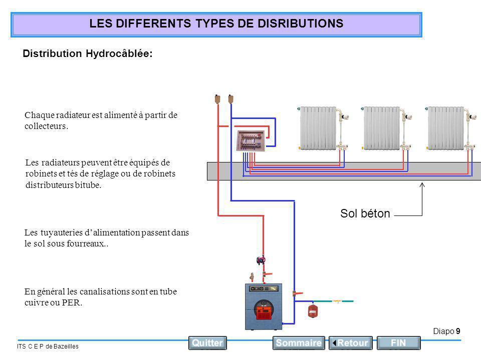 Diapo 9 ITS C E P de Bazeilles LES DIFFERENTS TYPES DE DISRIBUTIONS Sol béton Distribution Hydrocâblée: Chaque radiateur est alimenté à partir de coll
