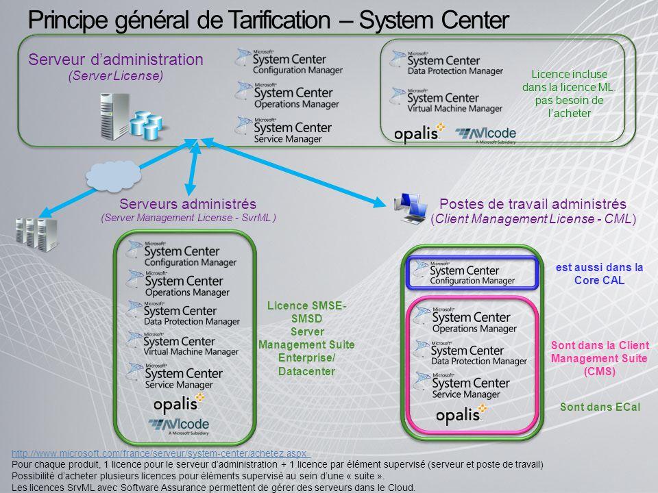 Serveur dadministration (Server License) Serveurs administrés (Server Management License - SvrML ) Licence SMSE- SMSD Server Management Suite Enterpri
