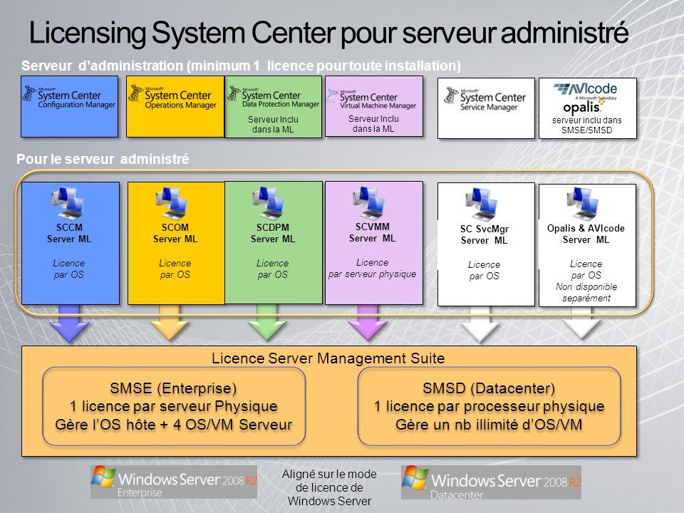 Serveur Inclu dans la ML Licensing System Center pour serveur administré Licence Server Management Suite Opalis & AVIcode Server ML Licence par OS Non