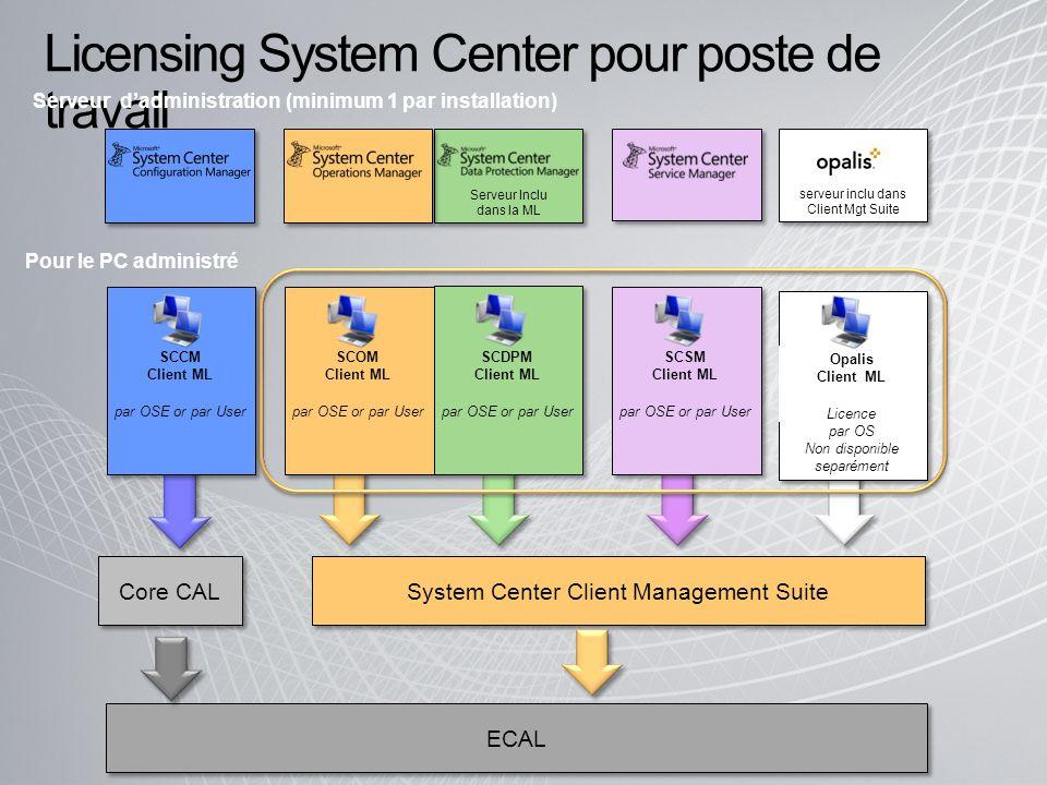 Serveur Inclu dans la ML SCCM Client ML par OSE or par User Core CAL SCOM Client ML par OSE or par User SCDPM Client ML par OSE or par User Licensing