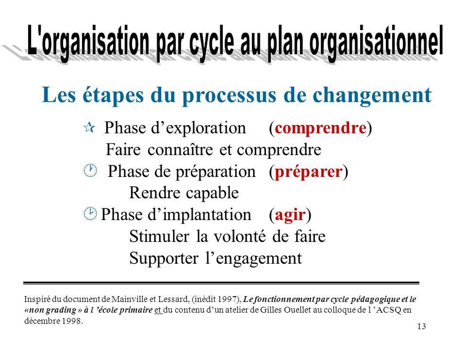 13 ¶ Phase dexploration(comprendre) Faire connaître et comprendre · Phase de préparation(préparer) Rendre capable ¸ Phase dimplantation(agir) Stimuler