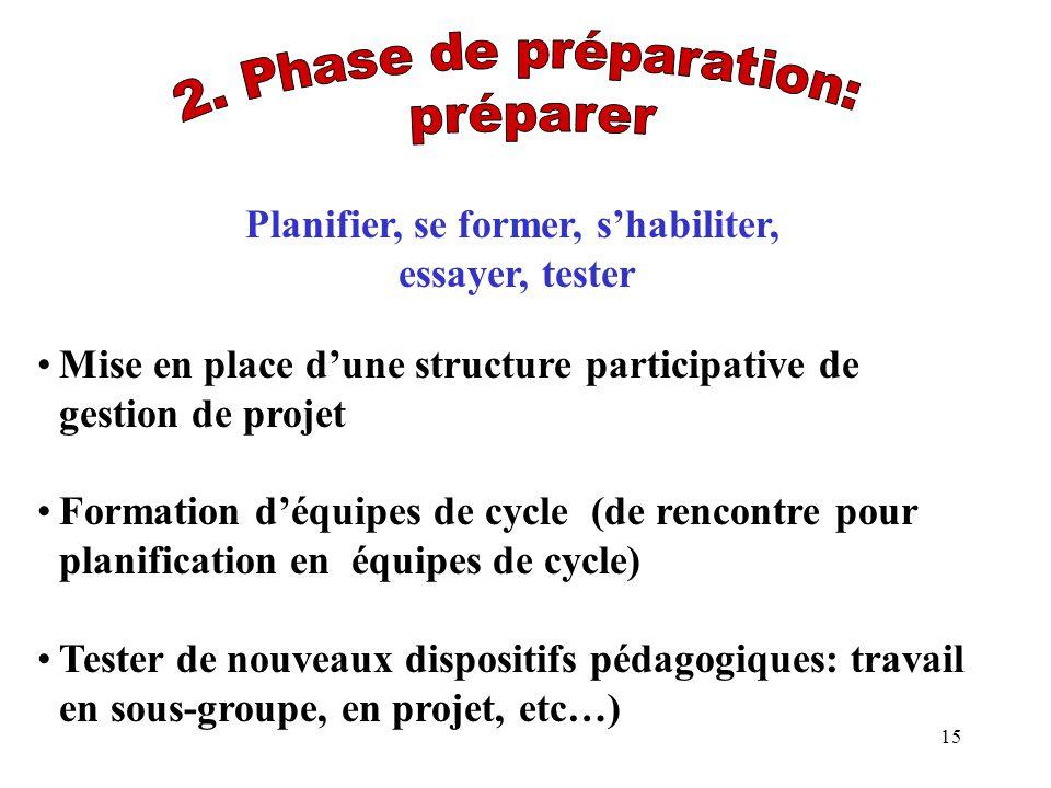 15 Planifier, se former, shabiliter, essayer, tester Mise en place dune structure participative de gestion de projet Formation déquipes de cycle (de r