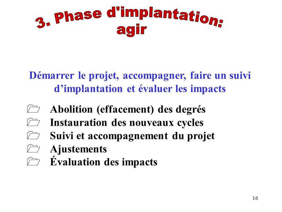 16 Démarrer le projet, accompagner, faire un suivi dimplantation et évaluer les impacts Abolition (effacement) des degrés Instauration des nouveaux cy