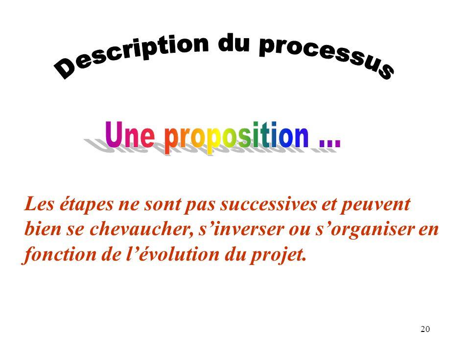 20 Les étapes ne sont pas successives et peuvent bien se chevaucher, sinverser ou sorganiser en fonction de lévolution du projet.