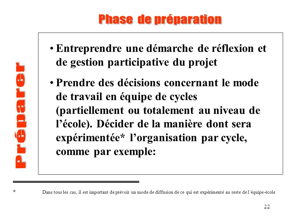 22 Entreprendre une démarche de réflexion et de gestion participative du projet Prendre des décisions concernant le mode de travail en équipe de cycle