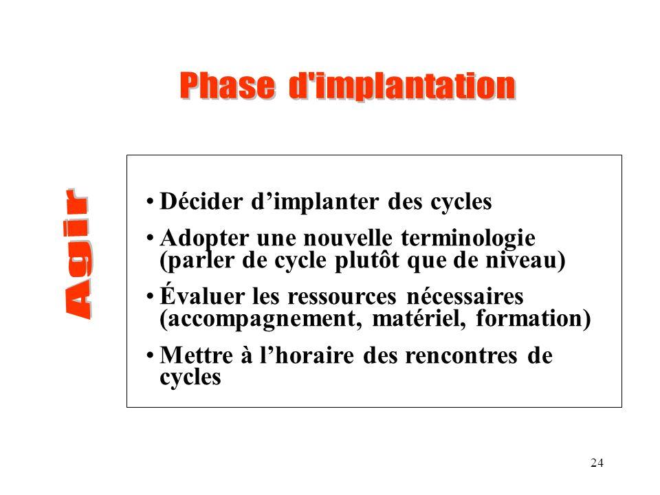 24 Décider dimplanter des cycles Adopter une nouvelle terminologie (parler de cycle plutôt que de niveau) Évaluer les ressources nécessaires (accompag