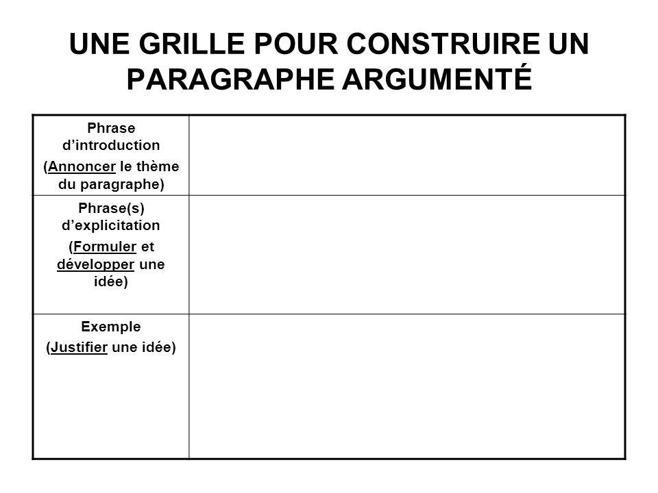UNE GRILLE POUR CONSTRUIRE UN PARAGRAPHE ARGUMENTÉ Phrase dintroduction (Annoncer le thème du paragraphe) Phrase(s) dexplicitation (Formuler et dévelo