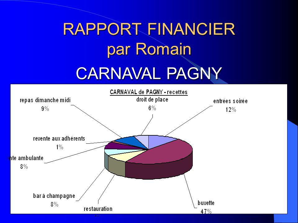 RAPPORT FINANCIER par Romain CARNAVAL PAGNY