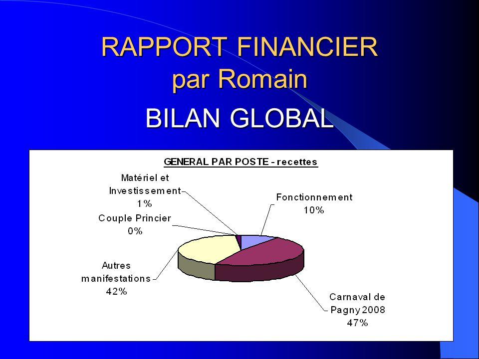 RAPPORT FINANCIER par Romain BILAN GLOBAL