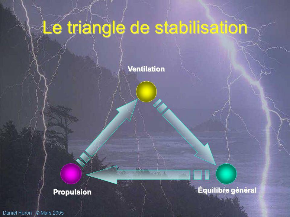 Daniel Huron© Mars 2005 Le triangle de stabilisation Équilibre général Propulsion Ventilation