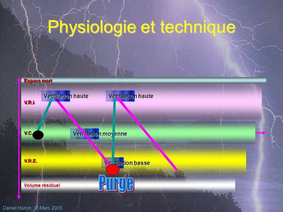 Daniel Huron© Mars 2005 Physiologie et technique Espace mort V.R.I V.R.I.