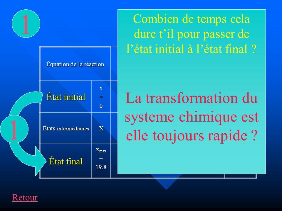 Équation de la réaction État initial x=0 n1n1n1n1 n2n2n2n200 États intermédiaires X n 1 – x n 2 – x xx État final x max =19,80019,819,8 CH 3 OH + HCl CH 3 Cl + H 2 O 2 2 La transformation dun systeme chimique est elle toujours totale .