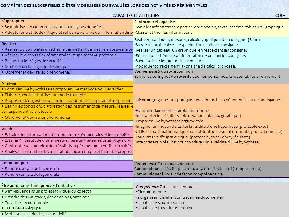 CAPACITÉS ET ATTITUDESCODE Sapproprier APP Se mobiliser en cohérence avec les consignes données APP1 Adopter une attitude critique et réfléchie vis-à-