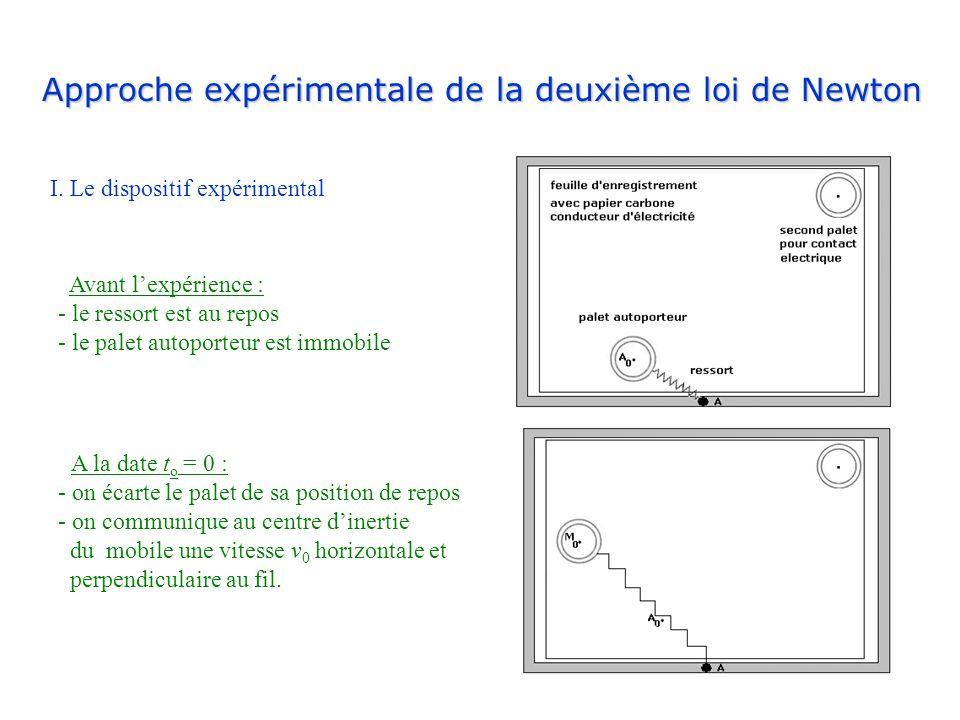 Approche expérimentale de la deuxième loi de Newton I. Le dispositif expérimental Avant lexpérience : - le ressort est au repos - le palet autoporteur