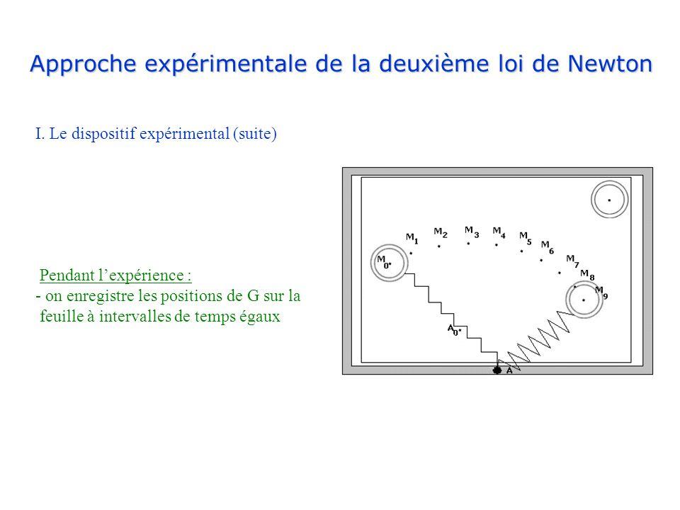 Approche expérimentale de la deuxième loi de Newton I. Le dispositif expérimental (suite) Pendant lexpérience : - on enregistre les positions de G sur