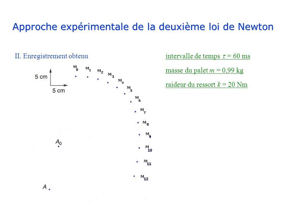 Approche expérimentale de la deuxième loi de Newton II. Enregistrement obtenu intervalle de temps = 60 ms masse du palet m = 0,99 kg raideur du ressor