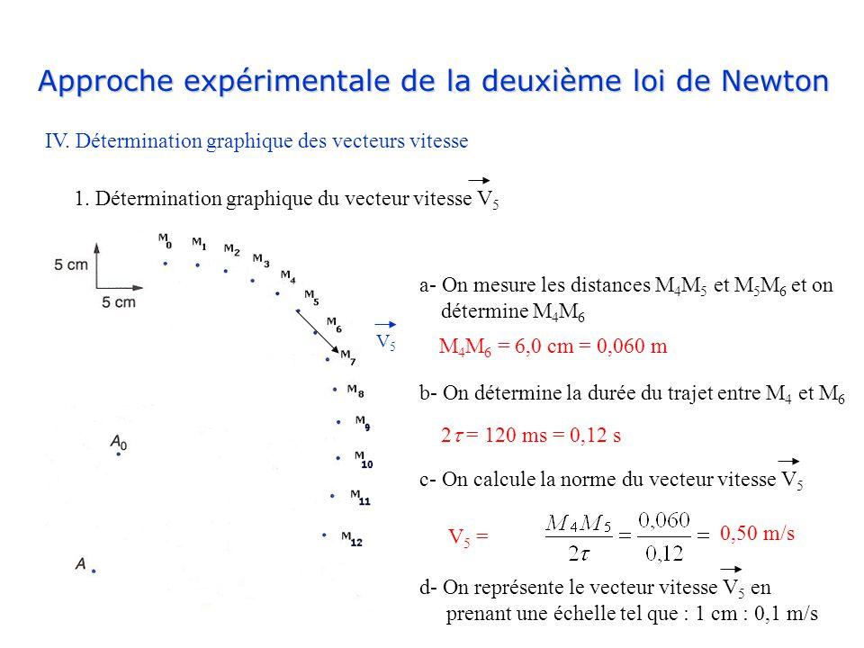 Approche expérimentale de la deuxième loi de Newton IV. Détermination graphique des vecteurs vitesse 1. Détermination graphique du vecteur vitesse V 5