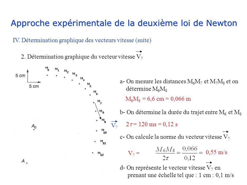 Approche expérimentale de la deuxième loi de Newton IV. Détermination graphique des vecteurs vitesse (suite) 2. Détermination graphique du vecteur vit