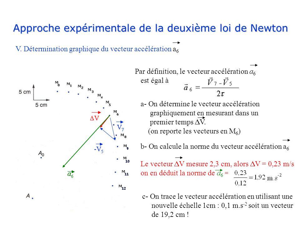 Approche expérimentale de la deuxième loi de Newton V. Détermination graphique du vecteur accélération a 6 Par définition, le vecteur accélération a 6