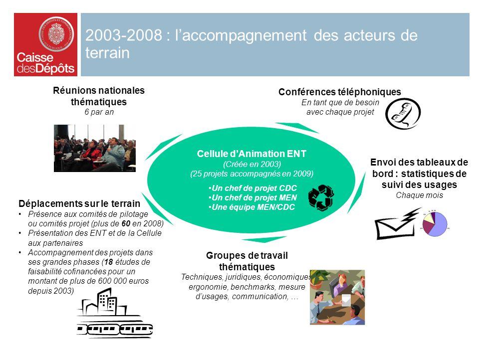Réunions nationales thématiques 6 par an Conférences téléphoniques En tant que de besoin avec chaque projet Cellule dAnimation ENT (Créée en 2003) (25