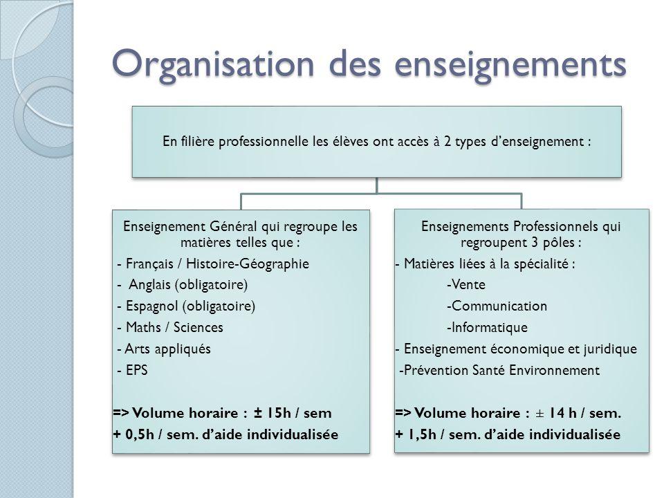 Organisation des enseignements En filière professionnelle les élèves ont accès à 2 types denseignement : Enseignement Général qui regroupe les matière