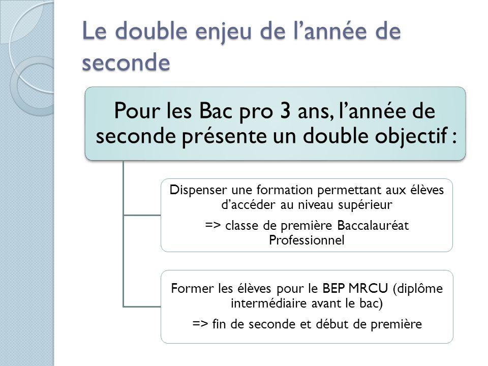 Le double enjeu de lannée de seconde Pour les Bac pro 3 ans, lannée de seconde présente un double objectif : Dispenser une formation permettant aux él