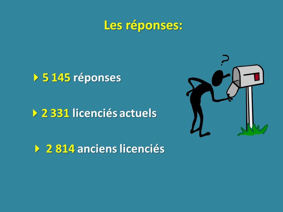 Les réponses: 5 145 réponses 5 145 réponses 2 814 anciens licenciés 2 814 anciens licenciés 2 331 licenciés actuels 2 331 licenciés actuels