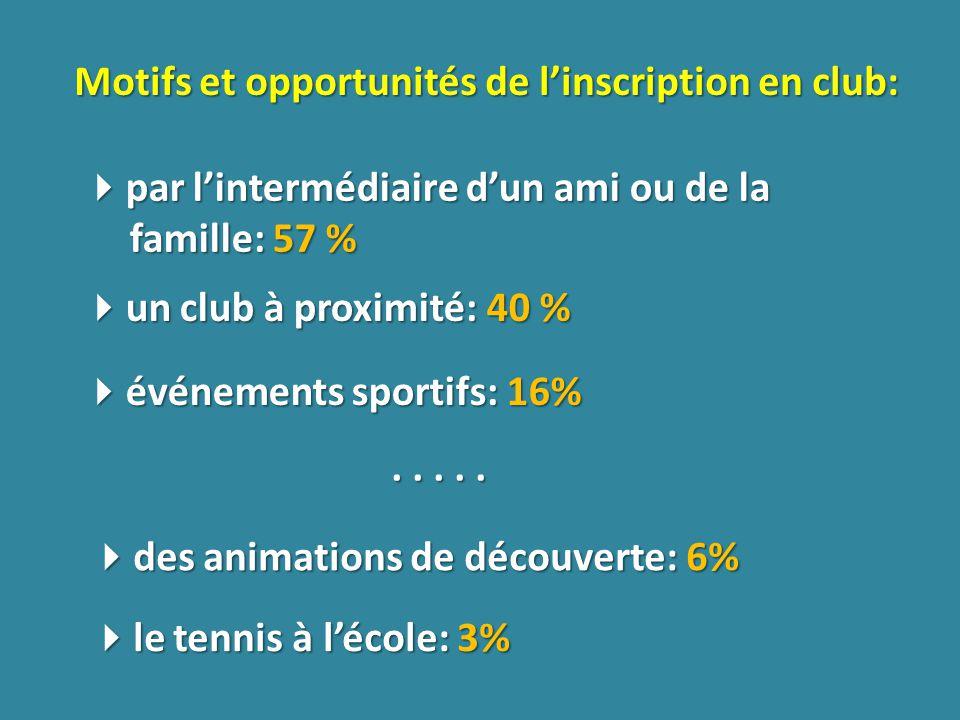 Motifs et opportunités de linscription en club: par lintermédiaire dun ami ou de la famille: 57 % par lintermédiaire dun ami ou de la famille: 57 % un